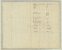 [Index map of Northern Italy and Southern France] : [verso]